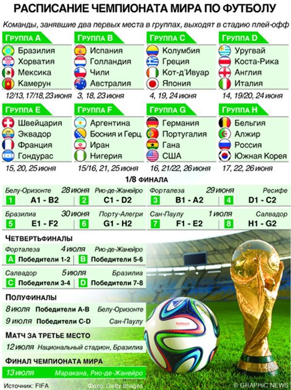 Чм по футболу прогноз победителя