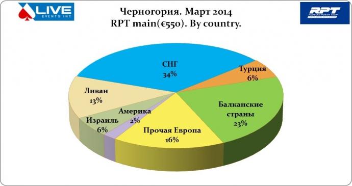Черногории Туристов Статистика Русских Казино Посещаемости почему
