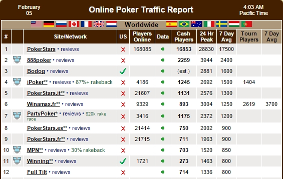 Рейтинг PokerScout
