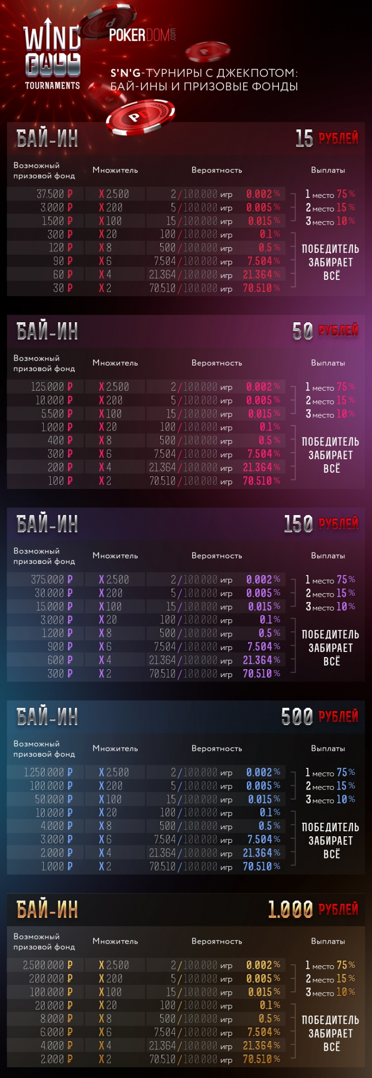 Призовой фонд Windfall на PokerDom
