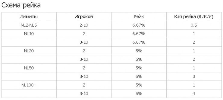 Схема рейка в Winner poker