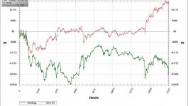 Омаха Покер: переход на лимит выше